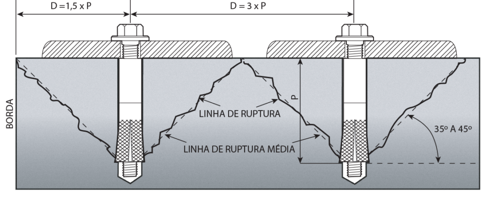 Linha de Ruptura Fort Corp